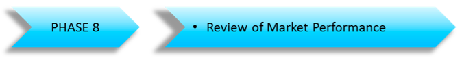 Performance_review_iof_new_product