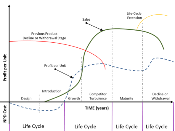 Managing your Product's Life Cycle