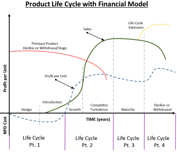 Product_Life_Cycle