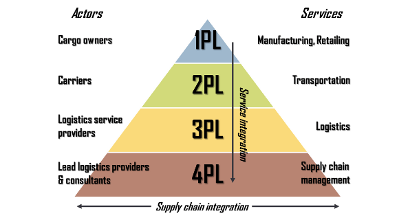 definition of traditional logistics Logistics is one of the main functions within a company the main targets of logistics can be divided into performance related and cost related they are high due date reliability, short delivery times, low inventory level and high capacity utilization but when decisions need to be made, there is always a.