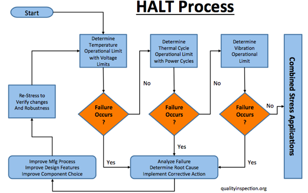 Typical HALT process