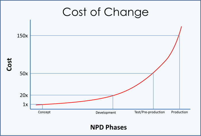 Cost_of_change