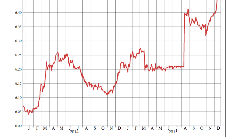 The RMB is Depreciating Against the USD Further and Further