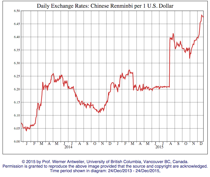 The Rmb Is Depreciating Against Usd Further And