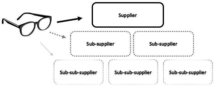 visibility_supply_chain