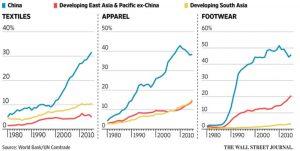 China_share_of_world_production