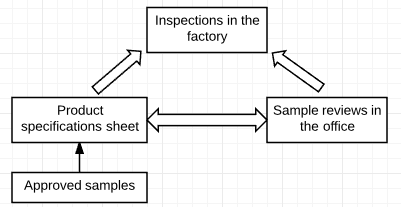 The Magic Triangle: Product Specifications, Sample Reviews, and QC Inspections
