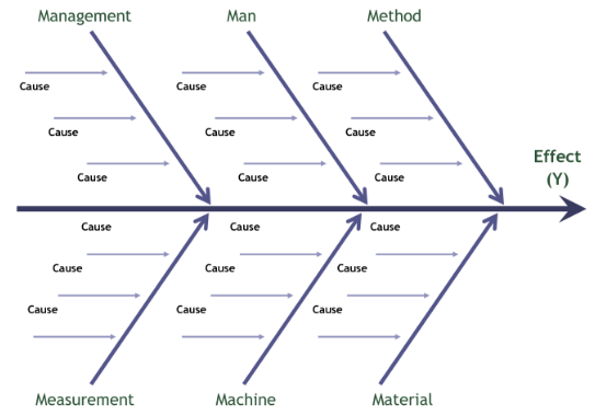 Fishbone_Diagram