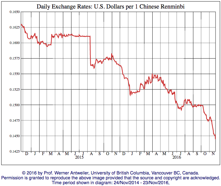 RMB-USD-Exchange-2-years