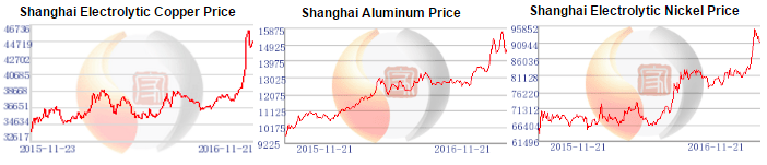 Raw_Material_Prices_Shanghai