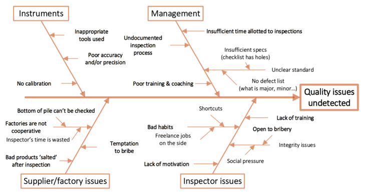 Best Practices for Hiring, Training, and Evaluating QC Inspectors