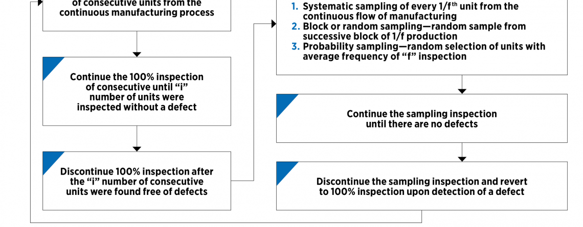 Using a Continuous Sampling Plan for Your China Production