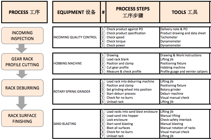 the best of process improvement tools the flow chart Quality Non-Conformance process_flow_chart