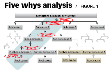 5_whys_subcauses