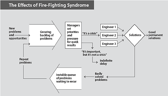 Why Chinese Factories Don't Get Better: Constant Fire Fighting
