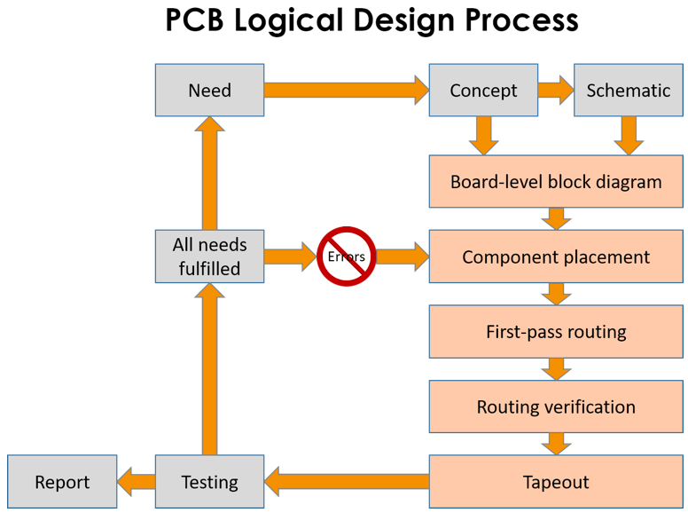 PCB_logical_design_process