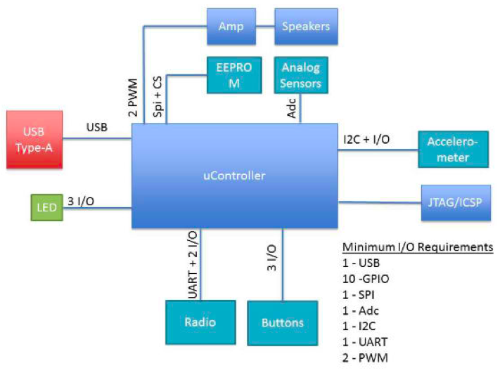 Block_Diagram_Example