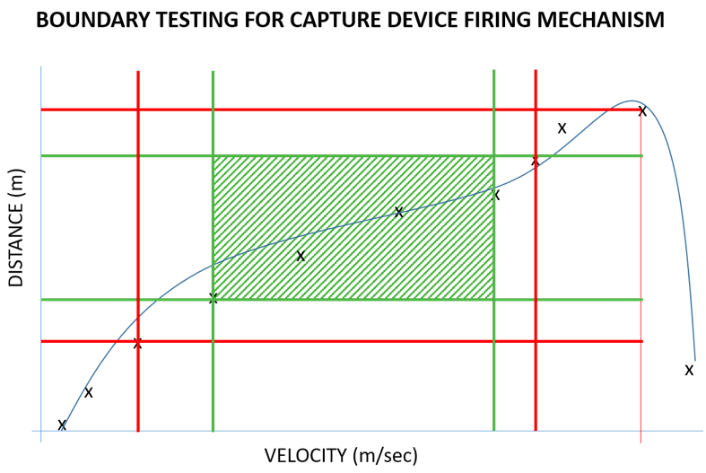 Boundary_testing_example