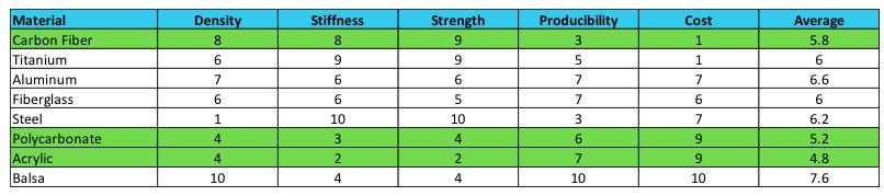 Materials_comparison_rating