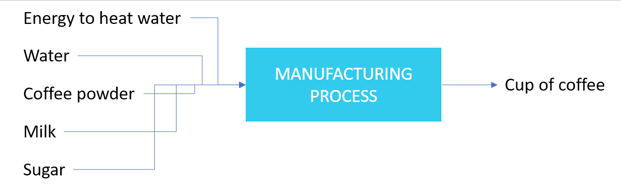 manufacturing process for making coffee