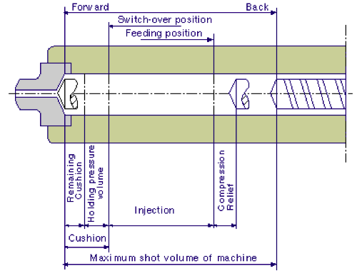 Illustration of an injection molding process