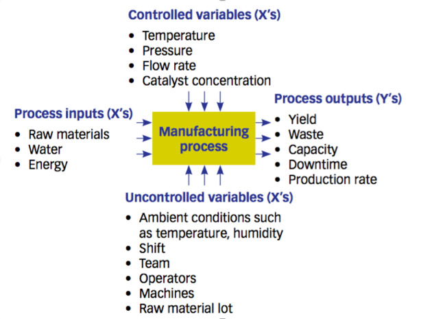 Model for studying a complex engineering process
