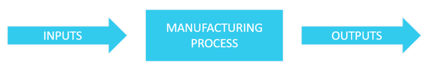 basic manufacturing process control outline diagram