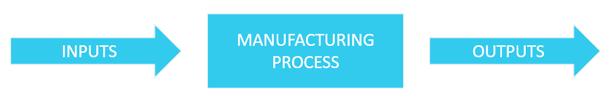 Process_input_output