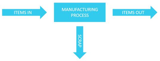 illustration of yield from a manufacturing process