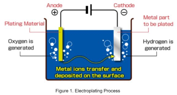 gold electroplating process