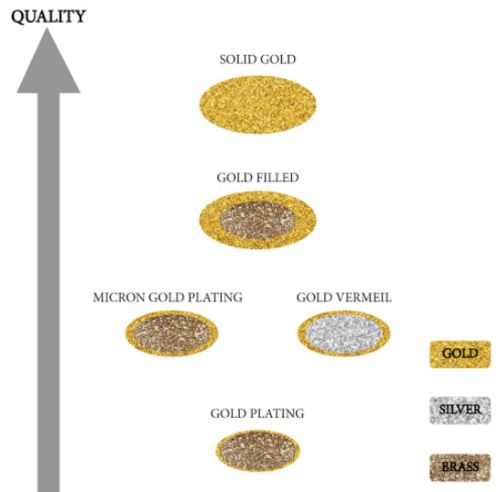 types of gold plating