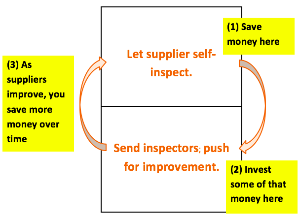 Supplier improvement program virtual circle