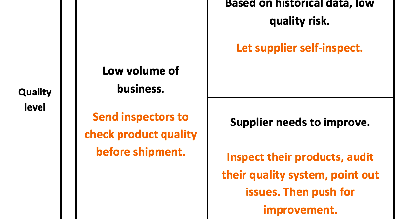 Why Supplier Self-Inspections Are Getting More Popular in China