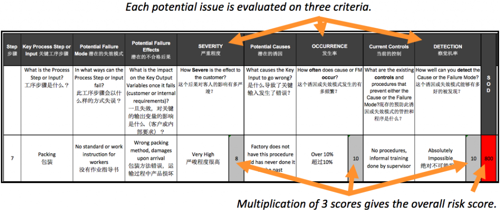 Process FMEA chart