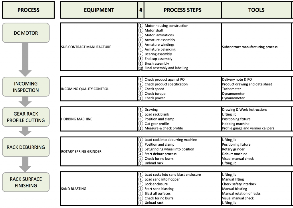 process flow chart process improvement tool