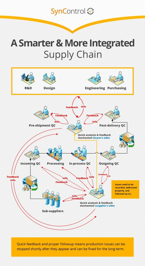 smarter integrated supply chain diagram