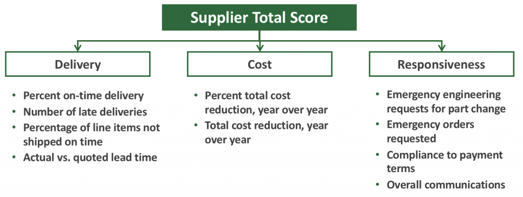 Supplier Management System