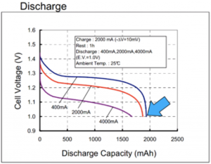 battery discharge graph