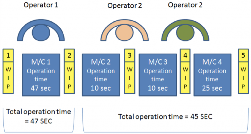 unimproved factory operator layout