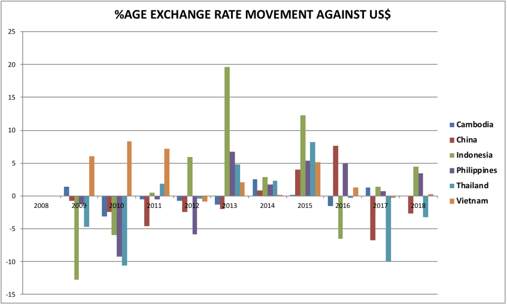 exchange rate movement of asian currencies against the us dollar