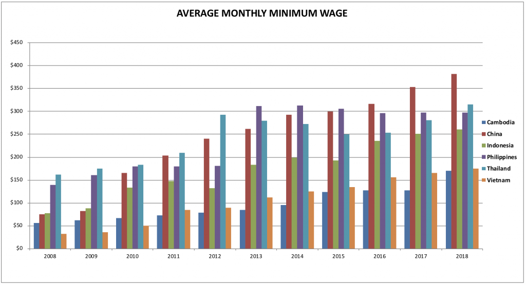 average monthly minimum wage in Asia graph