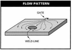 Avoiding Plastic Injection Molding Defects: Key Preventive
