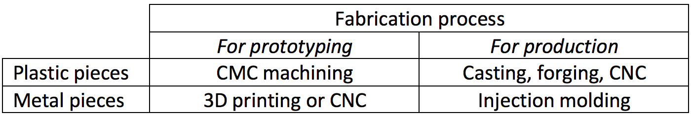 fabrication process chart