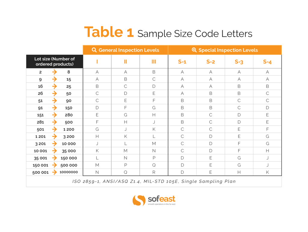 AQL tables - sample size code letters