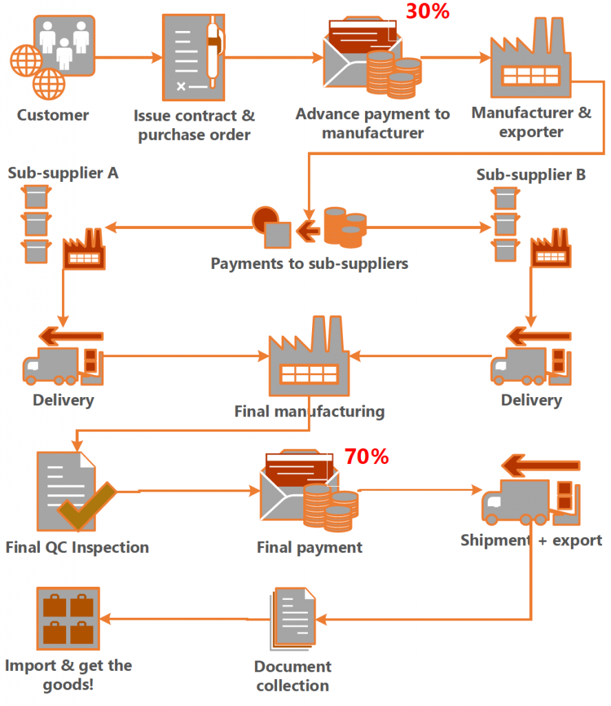 How to Pay Chinese Suppliers by T/T Payment (Bank Wire
