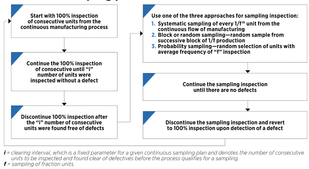 continuous sampling plan flowchart
