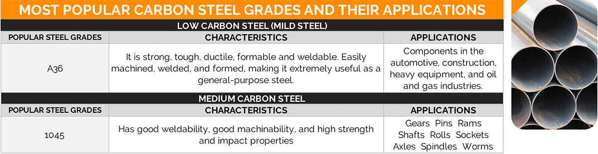 most popular low carbon steel grades