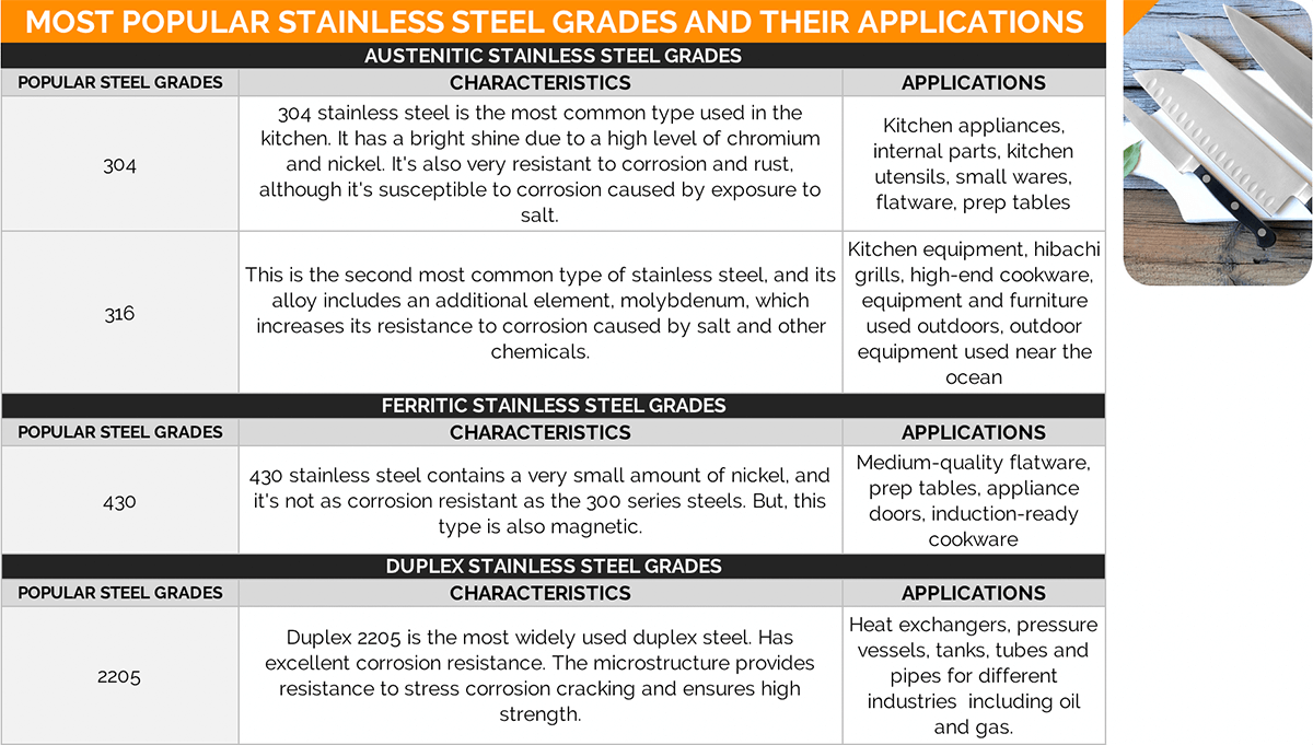 most popular stainless steel grades