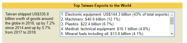 top Taiwanese exports