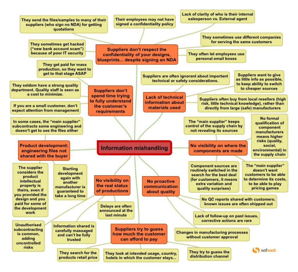 Common Problems Chinese Suppliers Cause Mind Map